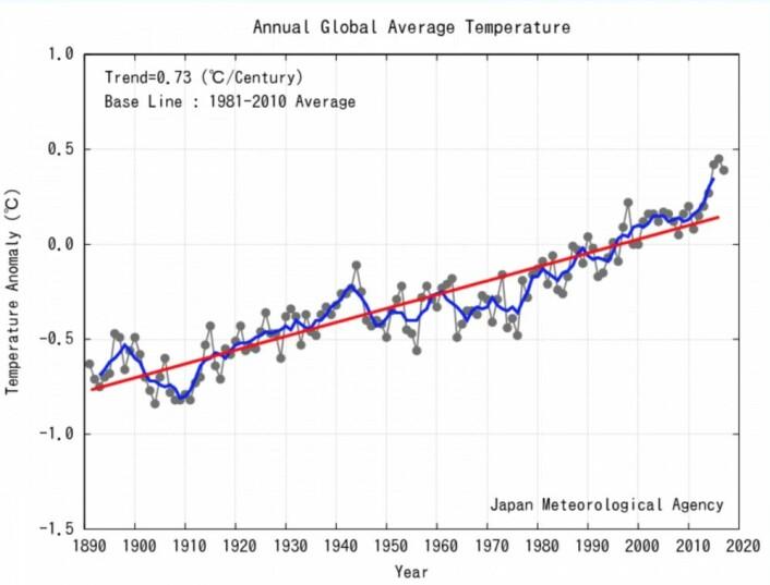 2017: Det tredje varmeste året, i følge global temperatur fra JMA. (Bilde: JMA)