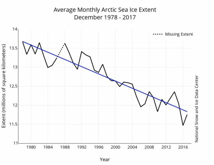 Sjøisen i Arktis endte 2017 med en desemberverdi temmelig nær trendlinjen. (Bilde: NSIDC)