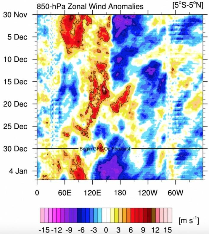 Etter et vestavindsutbrudd (rødt) i midten av desember, kommer passaten (blått) for fullt igjen på nyåret. La Nina fortsetter derfor utover vinteren. (Bilde: NOAA)