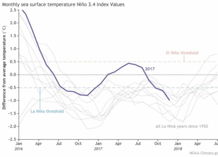 Det er lite hjelp å få i statistikken når det gjelder å spå ENSO-utviklingen videre. (Bilde: NOAA)
