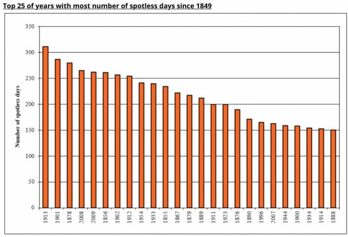 Årene med flest dager uten solflekker (data fra den internasjonale solflekktjenesten).