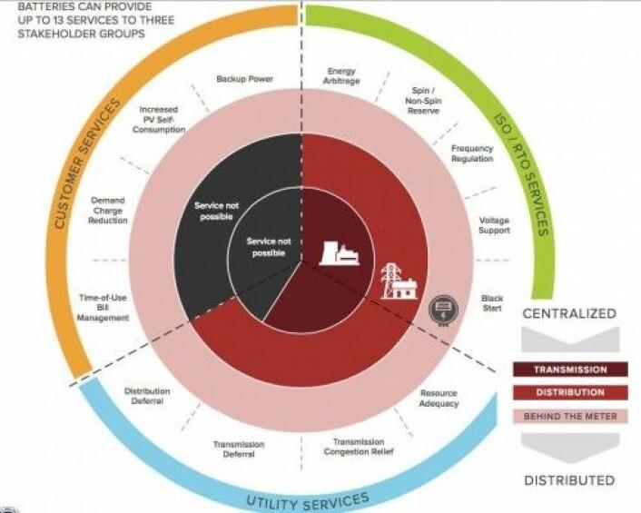Rocky Mountain Institute sin studie på økonomien av energilagring peker på 13 grunnleggende tjenester for tre ulike målgrupper. (Grafikk: Rocky Mountain Institute)