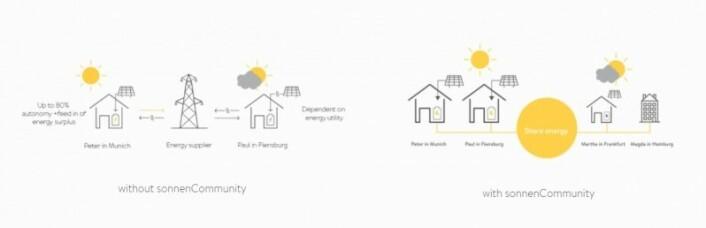 """Slik illustrerer Sonnen hvordan deres sol-samvirkelag fungerer. (Screengrab fra <a href=""""http://www.sonnenbatterie.de/en/sonnenCommunity"""">www.sonnenbatterie.de/en/sonnenCommunity</a>)"""