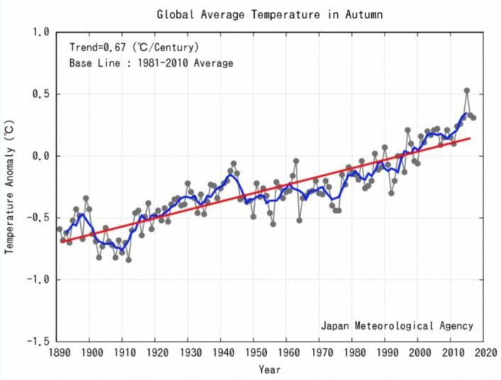 Globalt temperatur-anomali for høstsesongen. (Bilde: JMA)