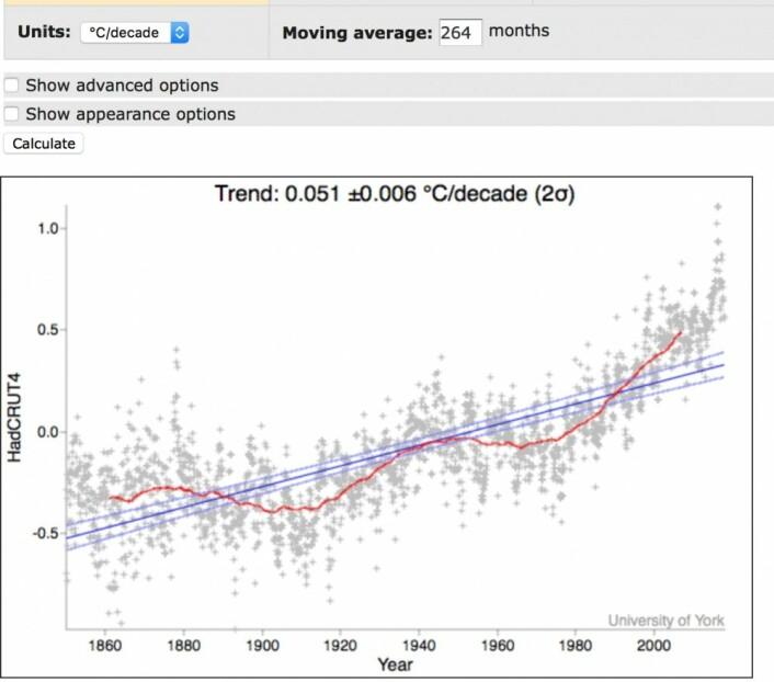Globalt temperatur-anomali (HadCRUT4) midlet over 22 år (den magnetiske solsyklusen). (Bilde: Univ. of York)