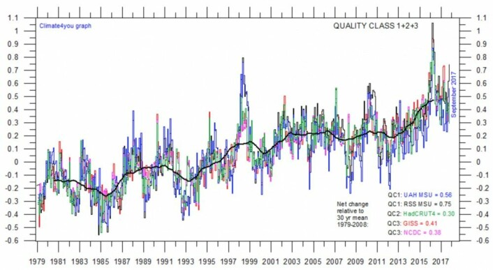 Global temperatur: Den tykke kurven hos C4Y klatrer fortsatt, og enda er ikke alle tallene for oktober inne. (Grafikk: Climate4you)