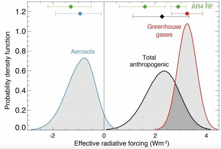 Aerosol-pådrivet sloss mot pådrivet fra klimagassene, og spiller en viktig rolle for våre estimater av klimafølsomheten. (Bilde: IPCC5)