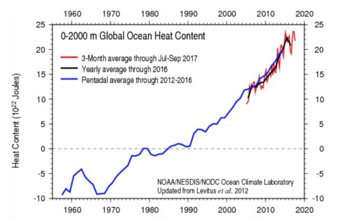 Der kom ARGO-tallene for tredje kvartal. Etter tre kvartaler ligger 2017 an til å bli det varmeste året så langt. Vil det holde helt inn? (Bilde: NOAA)