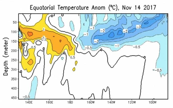 Et typisk La Niña-mønster: Sterk passatvind presser varmtvann ned i dypet vest i Stillehavet, mens overflatevannet øst i Stillehavet er kaldere enn normalt. (Bilde: NOAA)