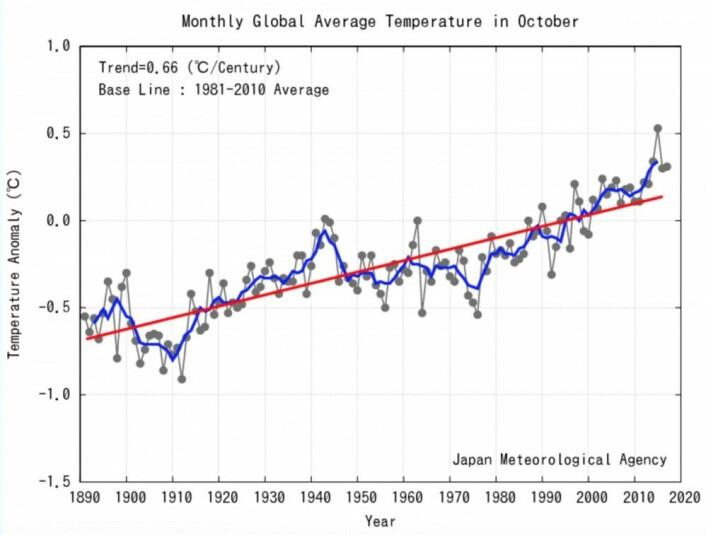 Tredjeplass for JMA global temperatur i oktober. Men nå har nedturen begynt. Vil vi få se en verdi under den røde trendlinjen i november eller desember? (Bilde: JMA)