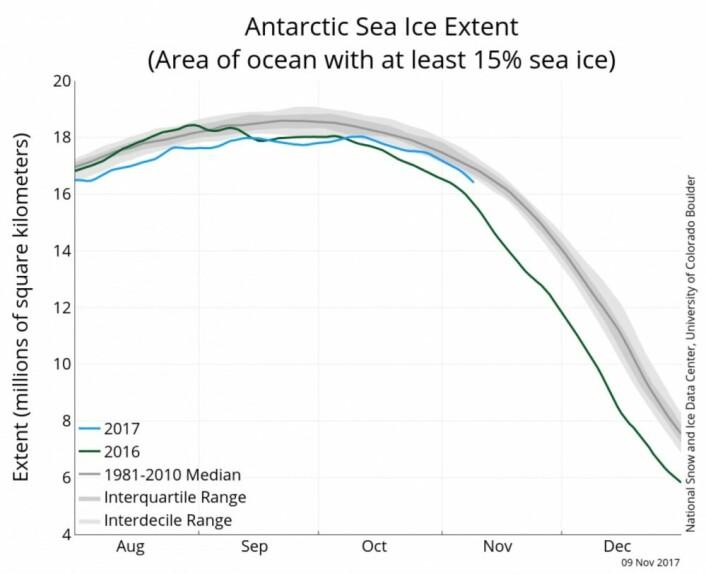 Kurver for sjøisens utbredelse i Antarktis, basert på observasjoner fra DMSP-satellittene. (Bilde: NSIDC)