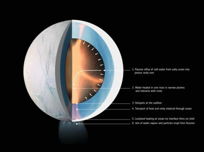 Vann i kjernen varmer opp Enceladus og holder havet flytende. (Klikk for større versjon med tekst.) Har liv utviklet seg her? NASA/JPL-Caltech/Space Science Institute/LPG-CNRS/U. Nantes/U. Angers/ESA