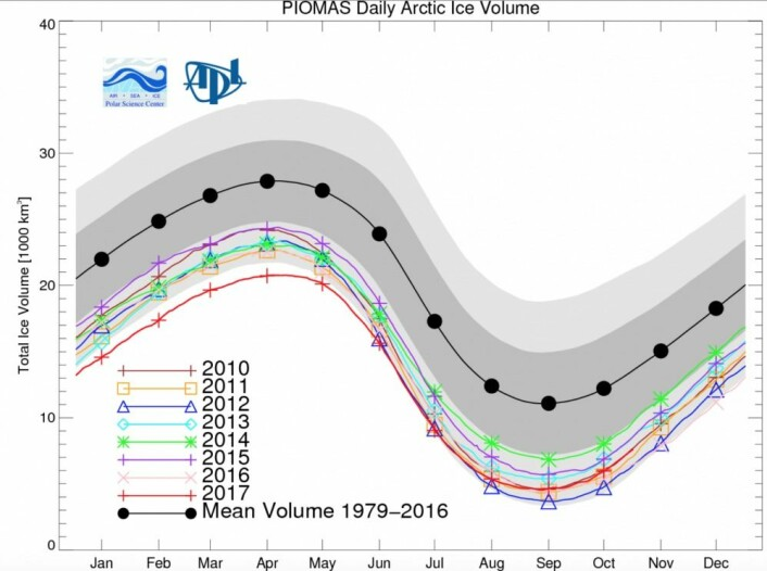 Sjøis-volumet i Arktis var rekordlavt tidlig på året, men ikke nå i høst. (Bilde: PIOMAS, Univ Washington)