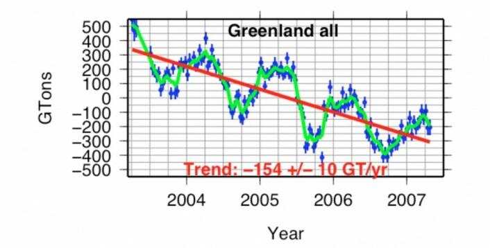 GRACE-kurven som jeg fikk se i USA for ti år siden. (Bilde: NASA)