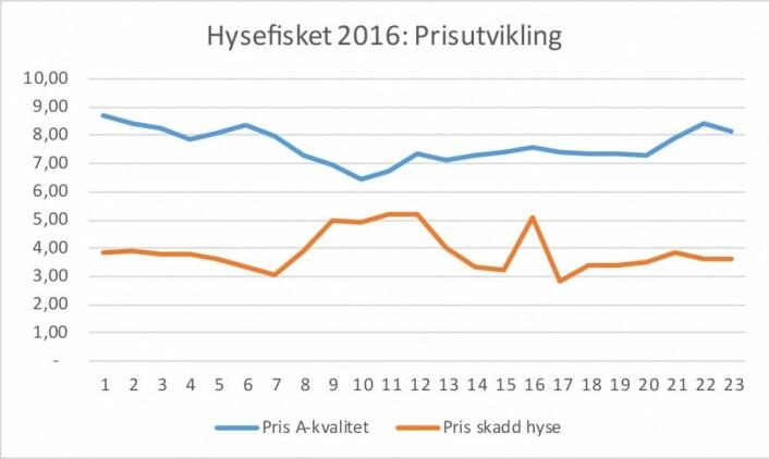 Priser per uke for hyse første halvår 2016. Kilde: Norges Råfisklag. (Illustrasjon: Nofima)