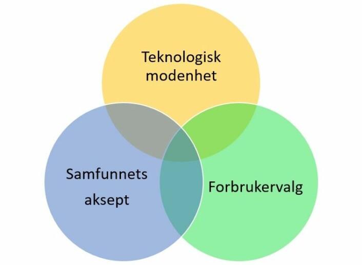 Teknologisk modenhet – samfunnsaksept – forbrukervalg.Alle dissse tre elementene må jobbe i samspill for å utløse forandring. Grafikk: NTNU Energi