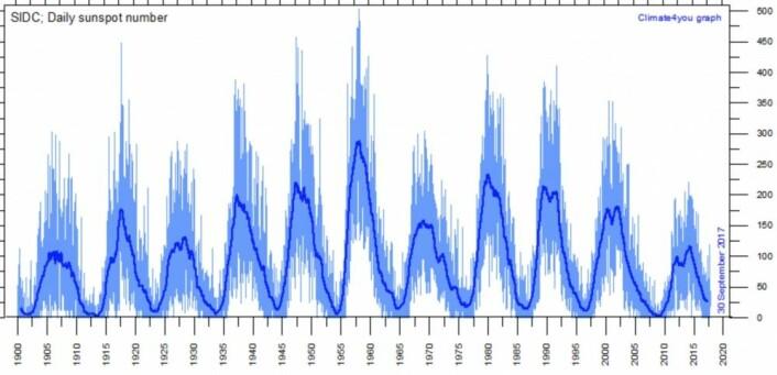 Solflekktallet, oppdatert ved utløpet av september. (Bilde: Climate4you)