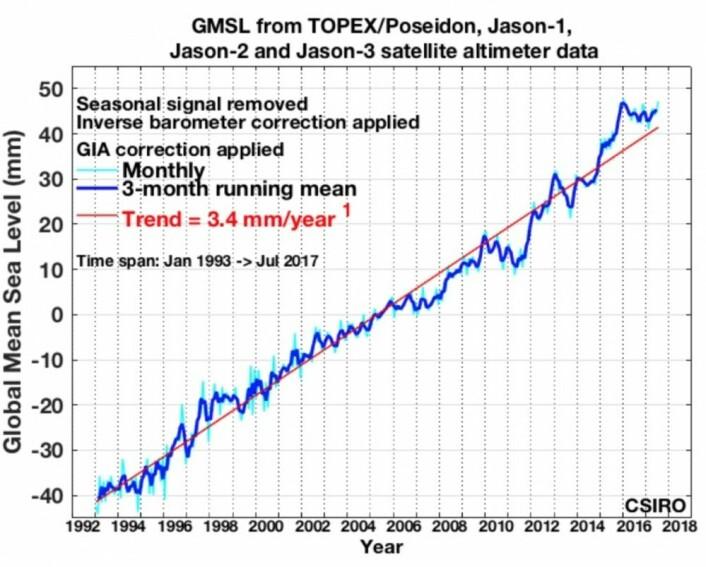 3,4 millimeter pr år er nå trenden for globalt havnivå, målt gjennom et kvart århundre med satellittaltimeter. (Bilde: CSIRO)
