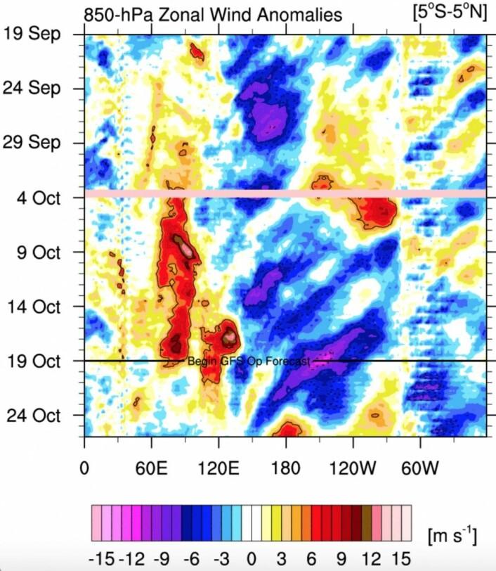Lenge siden siste vestavindsutbrudd ved datolinjen, men nå kommer det et tidlig neste uke? (Bilde: NOAA)