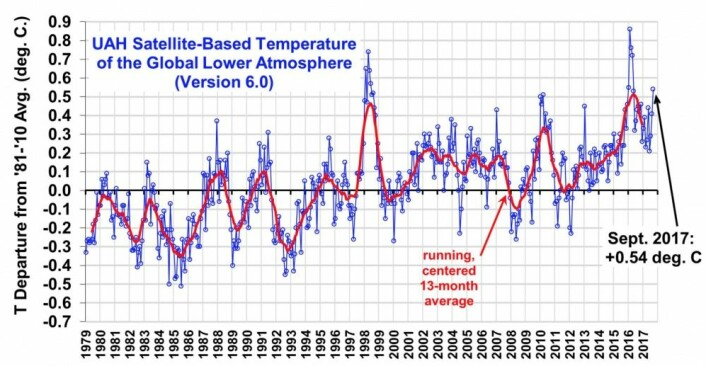 Ny september-rekord for global temperatur i nedre troposfære hos UAH. (Bilde fra Roy Spencers blogg)