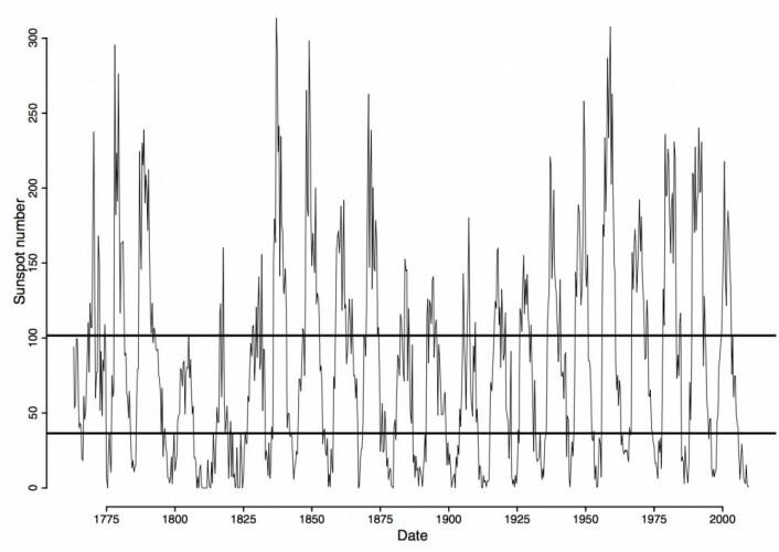 Solflekktallet for vintermånedene jan/feb/mars i årene 1763-2009. (Bilde: Schwander et al 2017)
