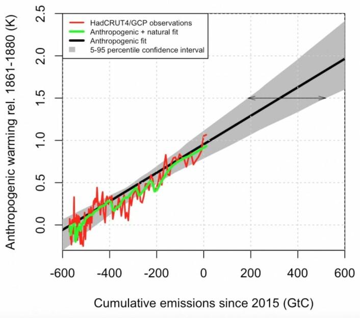 Enkelt og greit: Hvor mye mer karbon kan vi slippe ut dersom klimasystemet er lineært? (Fra Millar et al, Nature Geoscience 2017, Supplementary information)