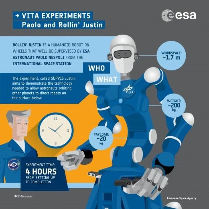 Illustrasjon over testen som Paolo gjorde med romroboten Justin. ESA
