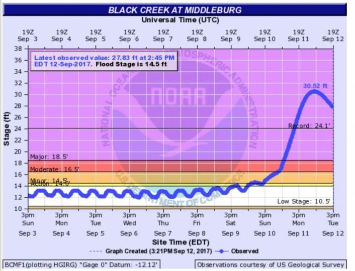 Stormflo + regnvær = flom! Og i Black Creek utenfor Jacksonville nordøst i Florida slo de rekorden med nesten 2 meter. (Bilde: NOAA)