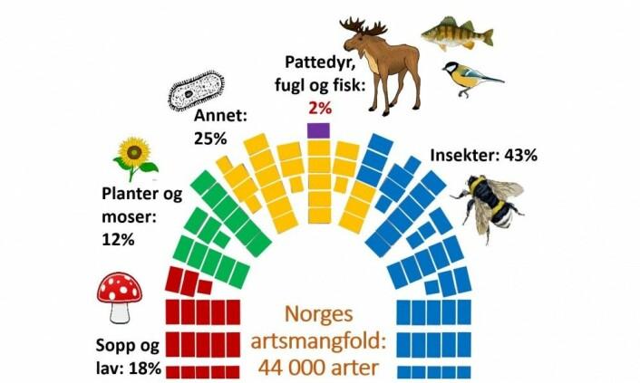 Figur: Anne Sverdrup-Thygeson, basert på tall fra Artsdatabanken