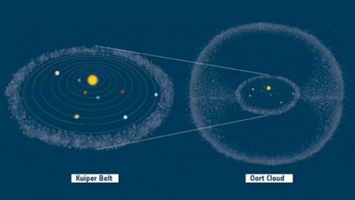 Utenfor Neptuns bane ligger Kuiper-beltet, med flere dvergplaneter og mindre himmellegemer. Utenfor Kuiper-beltet omgir Oort-skyen av små himmellegemer hele solsystemet. ESA