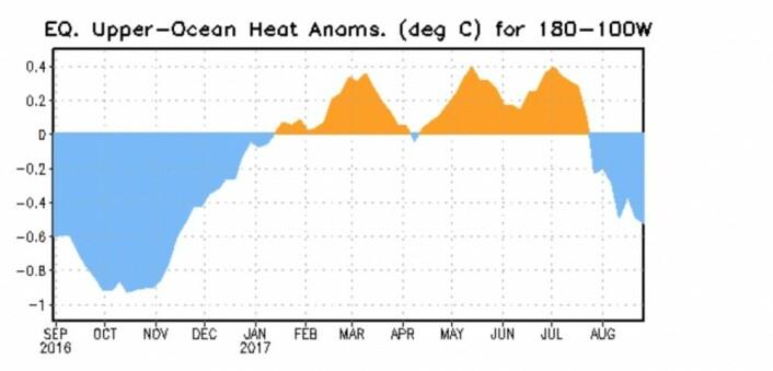 Fjorårets forsøk på en La Nina fislet bort ved årsskiftet. Vil det bli en skikkelig La Nina denne gangen? (Bilde: NOAA)