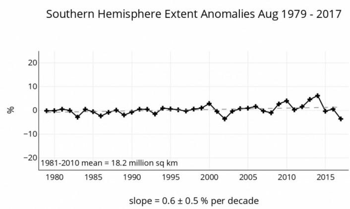 Ikke langt unna ny minimumsrekord for august-sjøisen i Antarktis. Den lange trenden er fortsatt hårfint positiv. (Bilde: NSIDC)