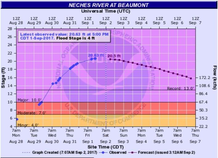 Det er ikke så greit når vannet står 7,5 fot over den gamle rekorden ... (Bilde: NOAA)
