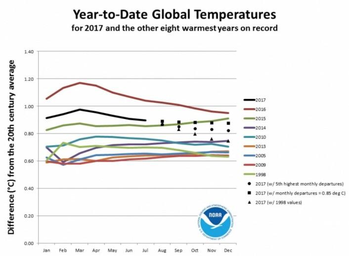 2017 ligger på andreplass så langt - men det blir vel en tredjeplass? (Bilde: NOAA)