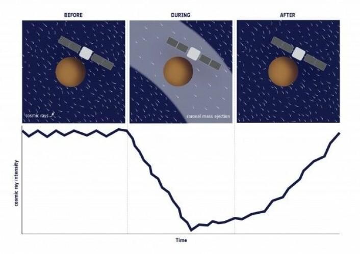 Da partikkelskyen fra solutbruddet passerte romsondene, sperret det for annen kosmisk stråling. ESA