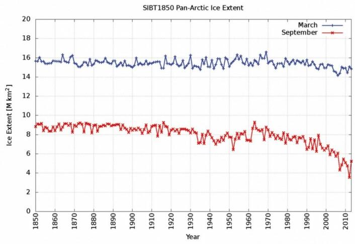 Sjøisens utbredelse i Arktis tilbake til 1850. (Bilde: Walsh, Fetterer et al, Geographical Review, 2017)