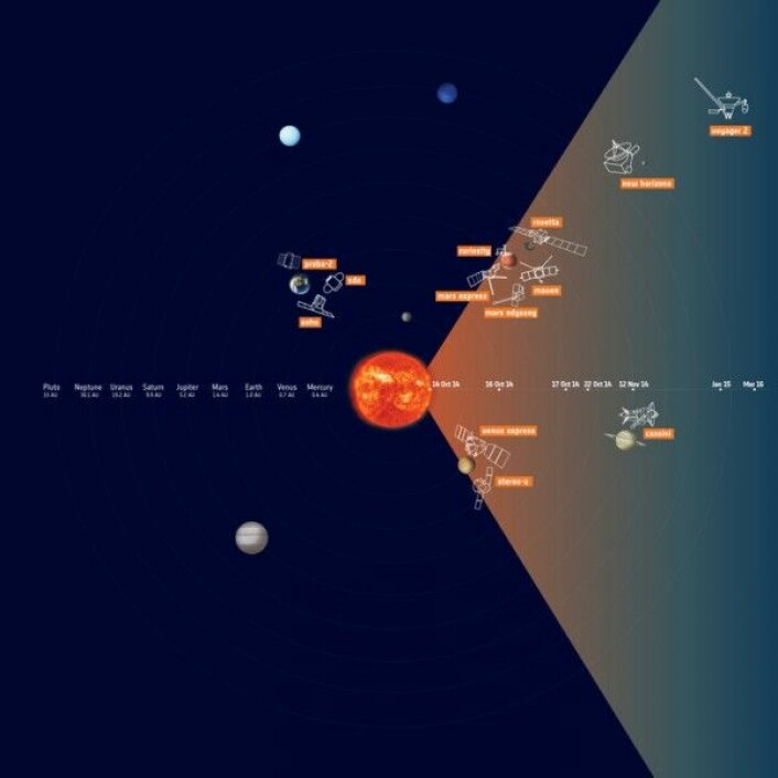 Et stort utbrudd på sola 14. oktober 2014 ble målt av romsonder i hele solsystemet. ESA