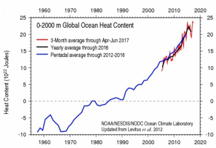 I følge ARGO-målingene gikk varmemengden i havet litt ned i 2016 (svart kurve). (Bilde: NOAA)