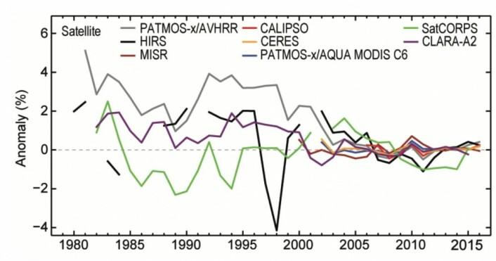 Målingene av globalt skydekke er nokså sprikende før årtusenskiftet, men de senere årene synes satellittene å være ganske enige. (Bilde: State of the Climate 2016)