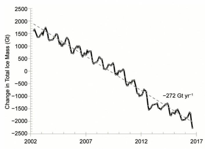 GRACE-kurven for masse-endring i iskappen på Grønland. Det forsvant ganske mye is i 2016. Hvor vil 2017 havne i denne figuren? (Bilde: State of the Climate in 2016).