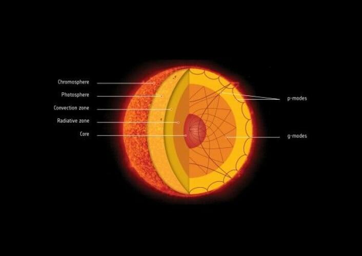 Solas ulike lag og hvor p-bølger (p-modes) og g-bølger (g-modes) går i disse lagene. ESA/NASA/ATG medialab