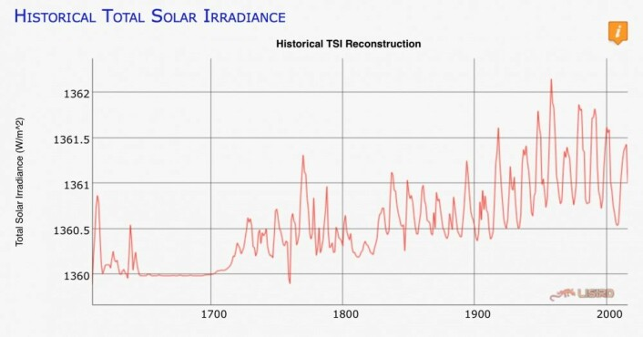 Denne TSI-rekonstruksjonen gjenspeiler den rådende oppfatning om TSI-nivået i vår tid, og nivå-forskjellene mellom Maunder Minimum, Dalton Minimum og Modern Maximum. (Bilde: LISIRD, LASP/Univ Colorado)
