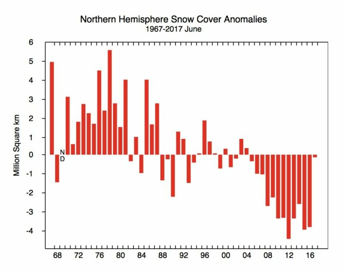 Snødekke omtrent som normalt på den nordlige halvkule i juni. (Bilde: Rutgers Univ.)