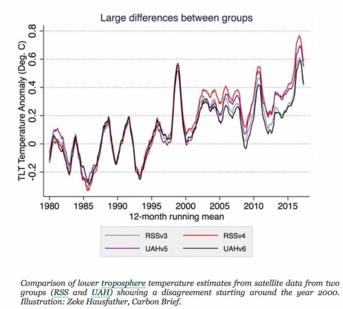 Global temperatur i nedre troposfære estimert fra satellitt, med algoritmene RSSv3, RSSv4, UAHv5 og UAHv6. (Bilde: Zeke Hausfather)