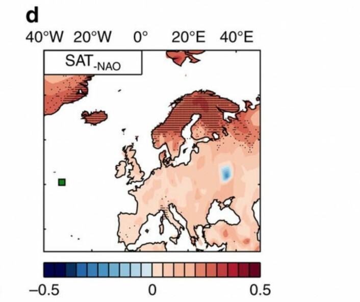 Temperaturen i de nordiske områdene er klart positivt korrelert med temperaturen i Nord-Atlanteren 7 år tidligere, når man fjerner det umiddelbare bidraget fra den nordatlantiske oscillasjon (NAO). (Bilde: Fra Årthun et al, Nature Communications, 2017)