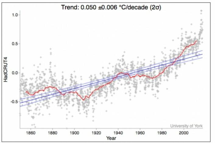 Den lange trenden for global temperatur er bare 0,5 grader pr århundre hos HadCRUT4, siden den måleserien startet tidlig. Men hvor representativ synes du den blå trendlinjen er for dette datasettet? Den røde kurven er midlet over 11 år. (Bilde: University of York)