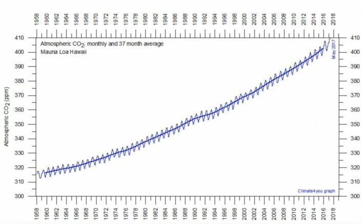Menneskeheten pumper atmosfærens CO2-innhold oppover. Nå nærmer vi oss 410 ppm. (Bilde: Climate4you)