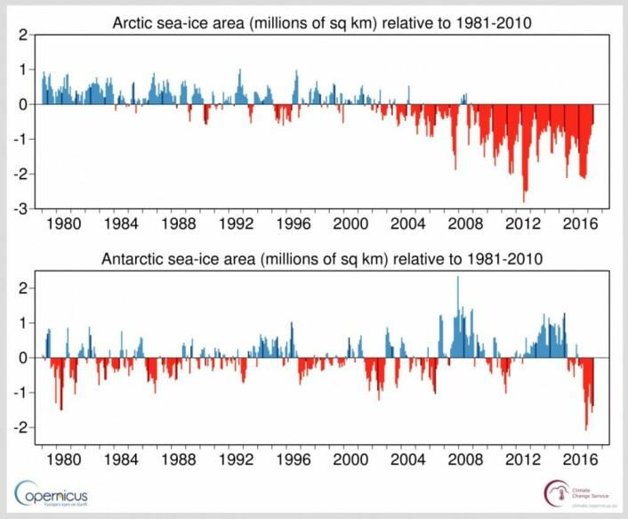 Sjøiskurvene for Arktis og Antarktis slik de presenteres av Copernicus Climate Change Service. (Bilde: C3S).