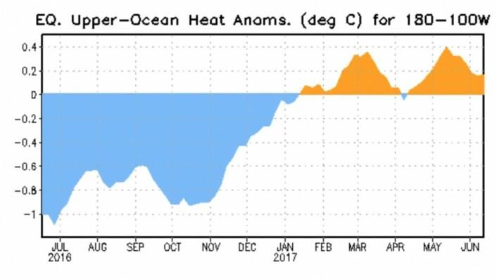 Kelvinbølger har fylt på med litt varme øst i Stillehavet så langt i år. Men hvordan vil denne kurven utvikle seg utover sommeren og høsten? (Bilde: NOAA)