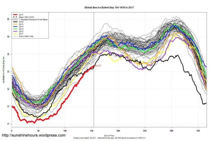 Den globale sjøis-kurven lå rekordlavt gjennom årets første måneder. Men nå er det konkurranse mellom 2016 og 2017.